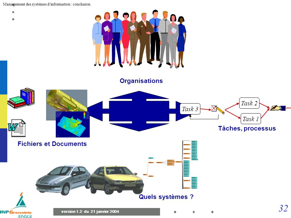 31 Management des systèmes dinformation : conclusion version 1.2 du 21 janvier 2004