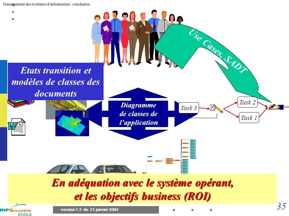 34 Management des systèmes dinformation : conclusion version 1.2 du 21 janvier 2004 Fichiers et Documents Différents types de documents : rapports, pr
