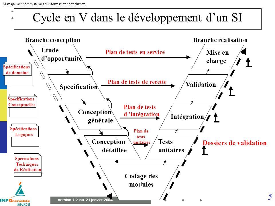 25 Management des systèmes dinformation : conclusion version 1.2 du 21 janvier 2004