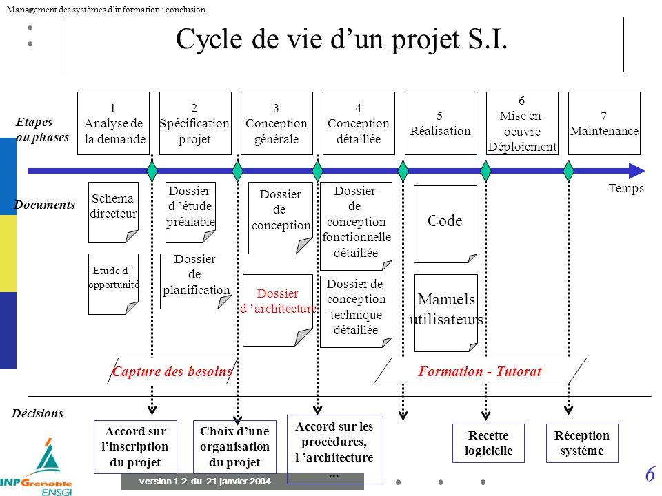 5 Management des systèmes dinformation : conclusion version 1.2 du 21 janvier 2004 Spécification Branche conceptionBranche réalisation Dossiers de val