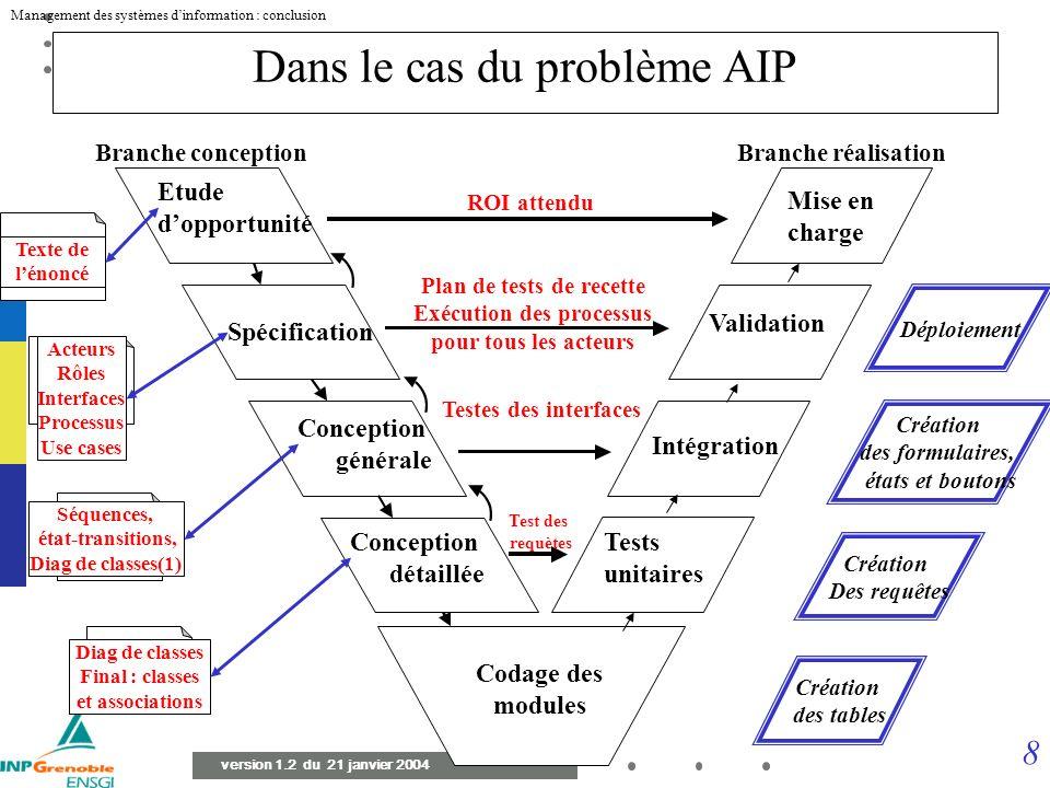 7 Management des systèmes dinformation : conclusion version 1.2 du 21 janvier 2004 Système dinformation support de trois processus Processus de gestio