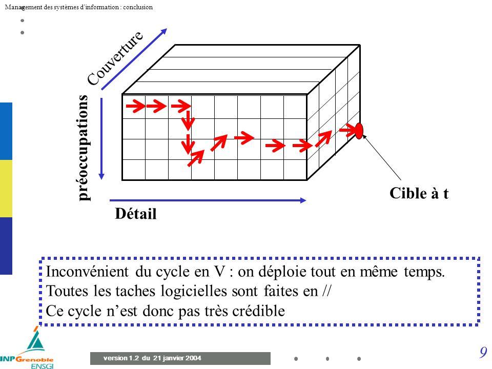 9 Management des systèmes dinformation : conclusion version 1.2 du 21 janvier 2004 Inconvénient du cycle en V : on déploie tout en même temps.