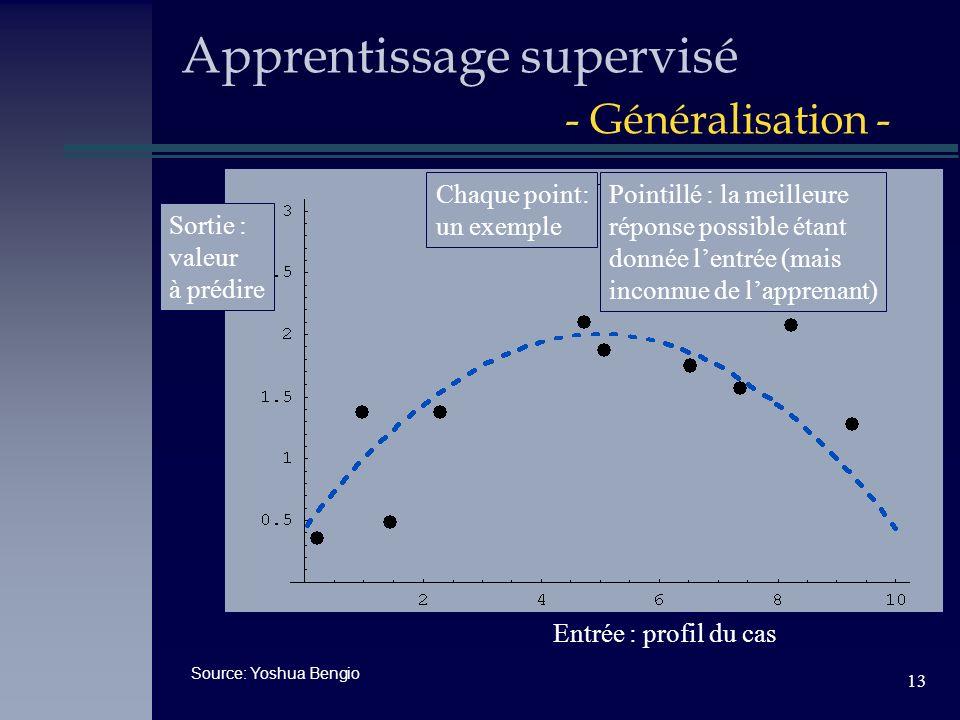 13 Apprentissage supervisé - Généralisation - Entrée : profil du cas Sortie : valeur à prédire Pointillé : la meilleure réponse possible étant donnée