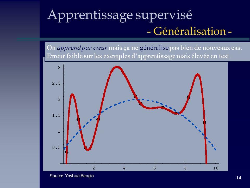 14 Apprentissage supervisé - Généralisation - Source: Yoshua Bengio On apprend par cœur mais ça ne généralise pas bien de nouveaux cas. Erreur faible