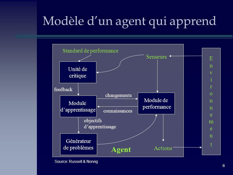 6 Modèle dun agent qui apprend EnvironnementEnvironnement Générateur de problèmes Module dapprentissage Unité de critique Module de performance Standa