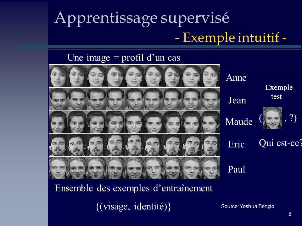 8 Apprentissage supervisé - Exemple intuitif - Ensemble des exemples dentraînement {(visage, identité)} Exemple test (, ?) Anne Jean Maude Eric Paul Q