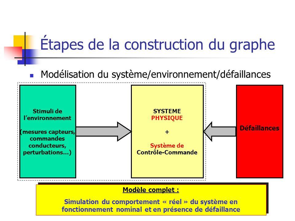 Étapes de la construction du graphe Modélisation du système/environnement/défaillances Stimuli de lenvironnement (mesures capteurs, commandes conducte