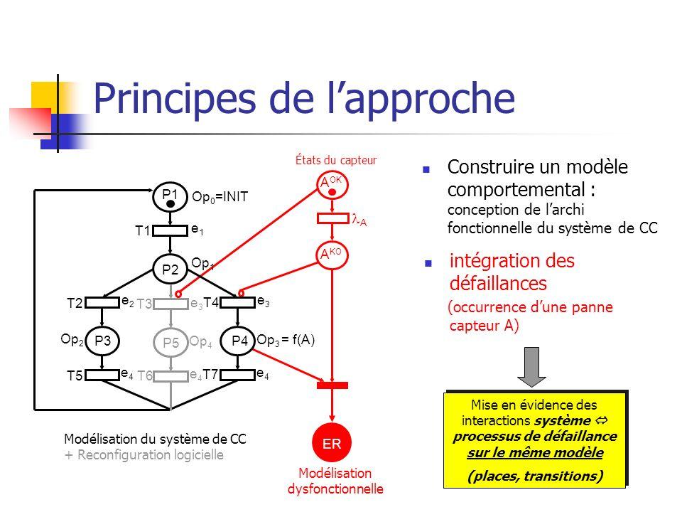 Principes de lapproche Construire un modèle comportemental : conception de larchi fonctionnelle du système de CC Op 3 = f(A) P1 P2 P3P4 T1 T2 T4 T5 T7
