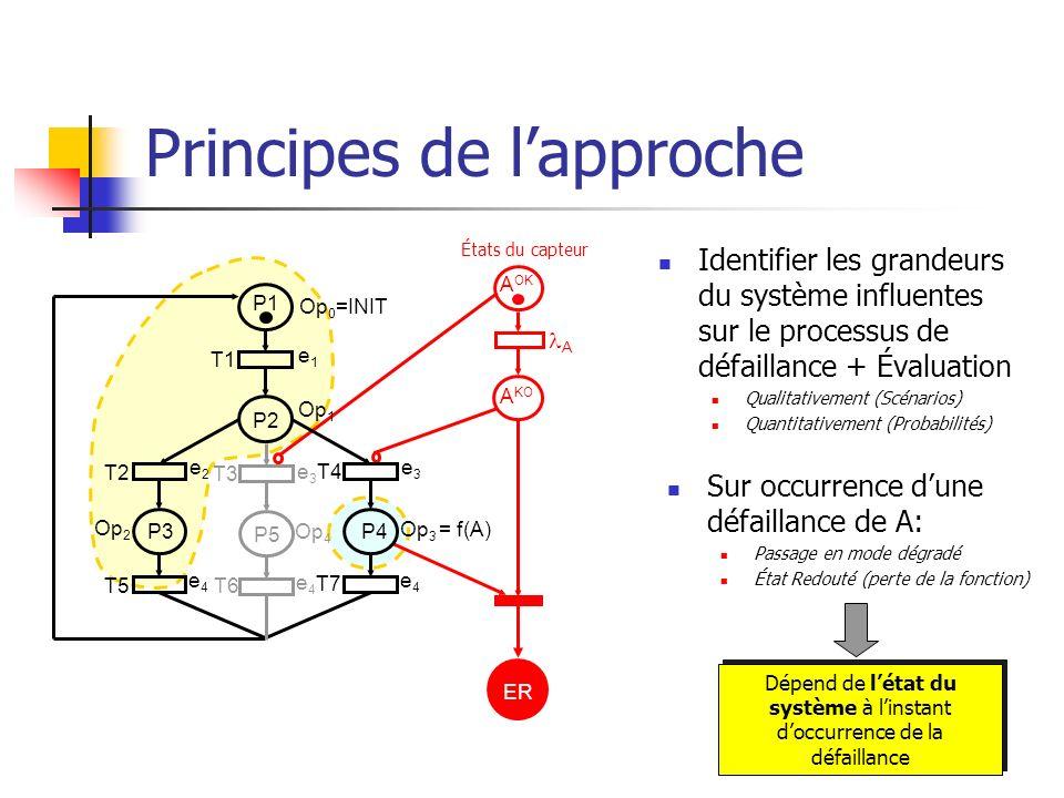 Principes de lapproche Identifier les grandeurs du système influentes sur le processus de défaillance + Évaluation Qualitativement (Scénarios) Quantit