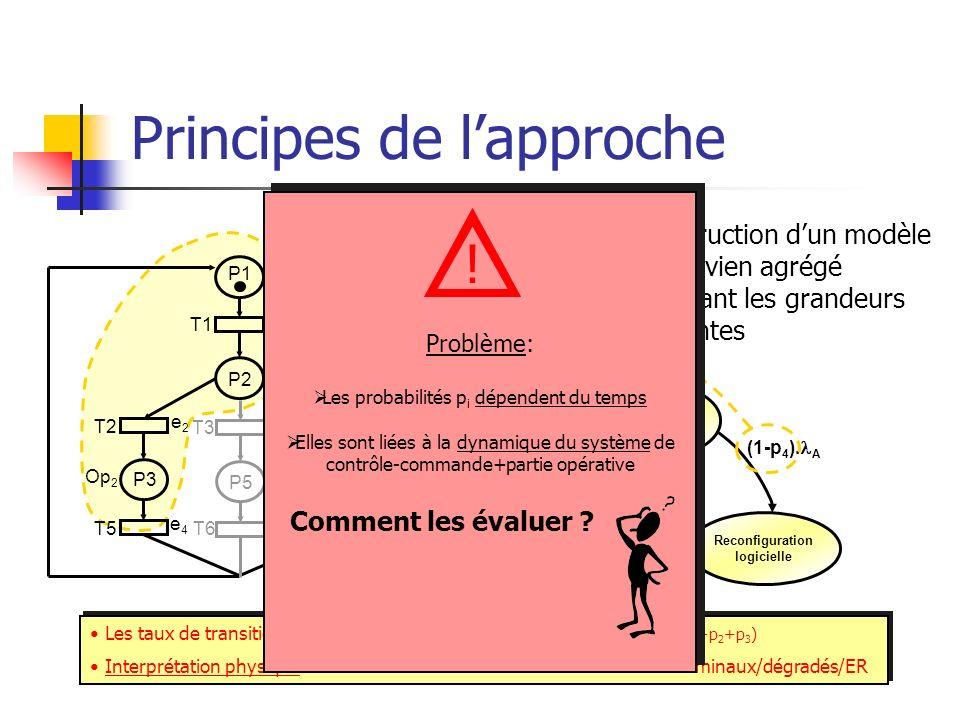Principes de lapproche Construction dun modèle markovien agrégé intégrant les grandeurs influentes Op 3 = f(A) P1 P2 P3P4 T1 T2 T4 T5 T7 Op 0 =INIT e1
