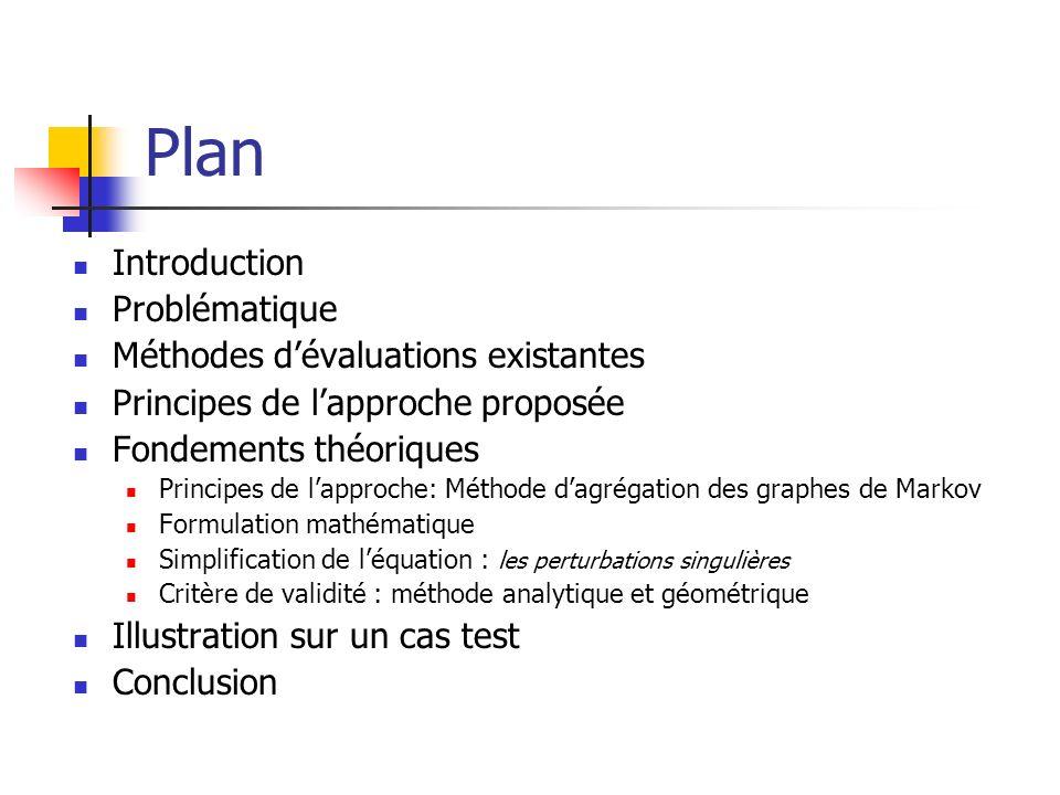 Plan Introduction Problématique Méthodes dévaluations existantes Principes de lapproche proposée Fondements théoriques Principes de lapproche: Méthode