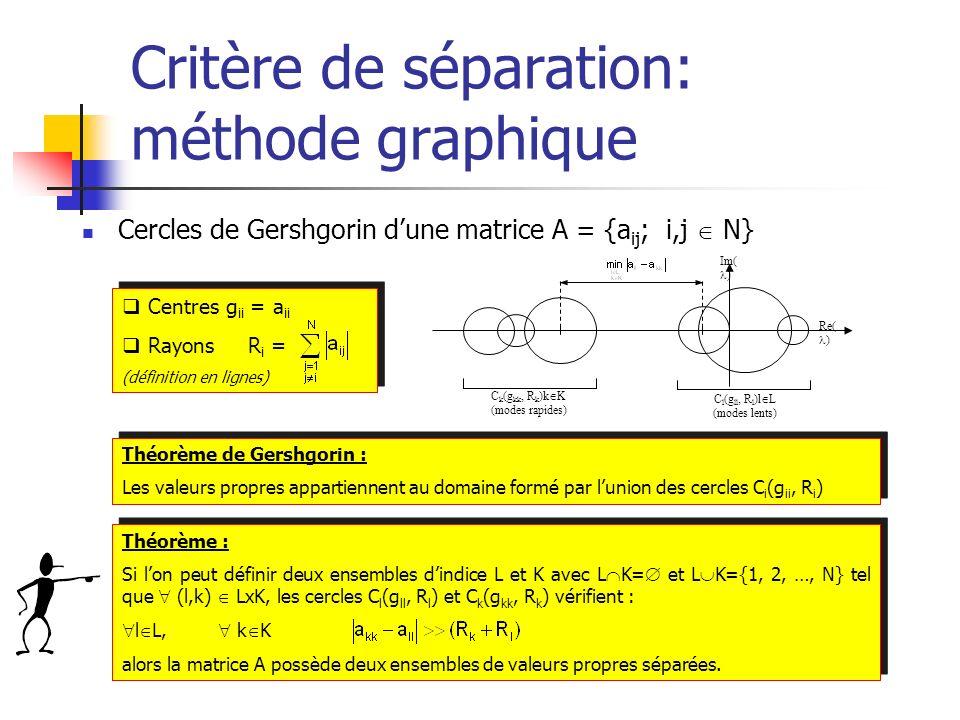 Critère de séparation: méthode graphique Cercles de Gershgorin dune matrice A = {a ij ; i,j N} Centres g ii = a ii Rayons R i = (définition en lignes)