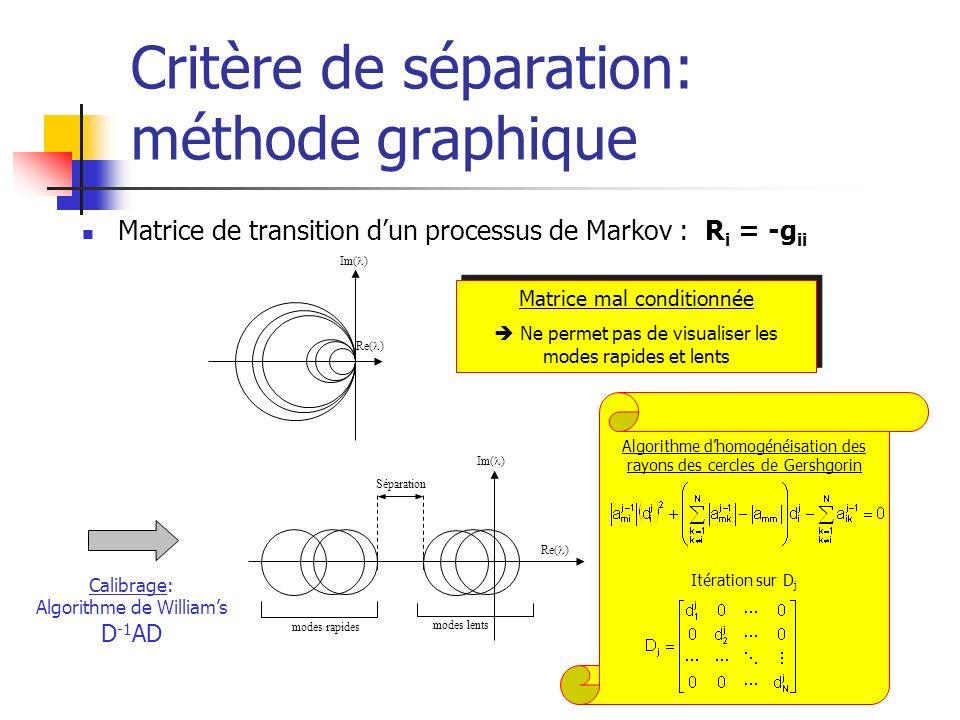 Critère de séparation: méthode graphique Matrice de transition dun processus de Markov : R i = -g ii Im( ) Re( ) Im( ) Re( ) modes rapides modes lents