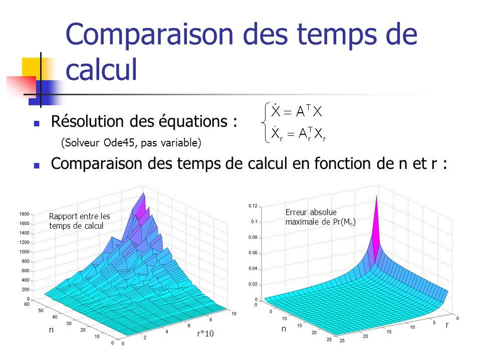 Comparaison des temps de calcul Résolution des équations : (Solveur Ode45, pas variable) Comparaison des temps de calcul en fonction de n et r : n r E