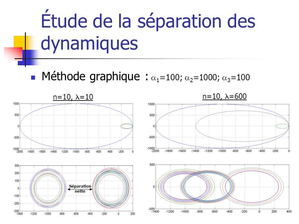 Étude de la séparation des dynamiques Méthode graphique : 1 =100; 2 =1000; 3 =100 n=10, =10 n=10, =600 Séparation nette