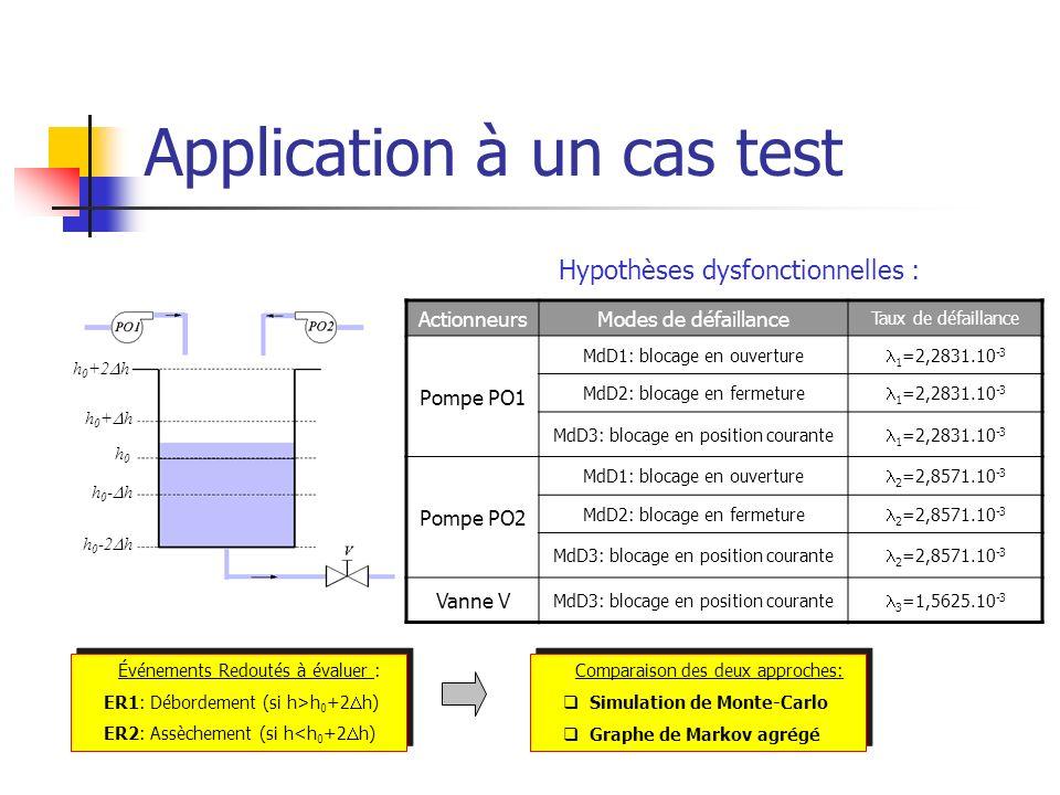 Application à un cas test Hypothèses dysfonctionnelles : ActionneursModes de défaillance Taux de défaillance Pompe PO1 MdD1: blocage en ouverture 1 =2