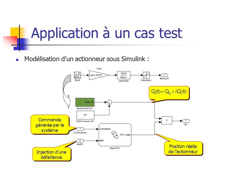 Application à un cas test Modélisation dun actionneur sous Simulink : Position réelle de lactionneur Commande générée par le système Injection dune dé