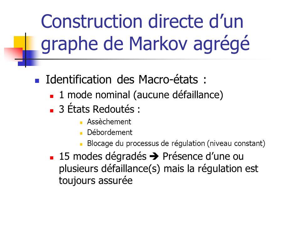 Construction directe dun graphe de Markov agrégé Identification des Macro-états : 1 mode nominal (aucune défaillance) 3 États Redoutés : Assèchement D