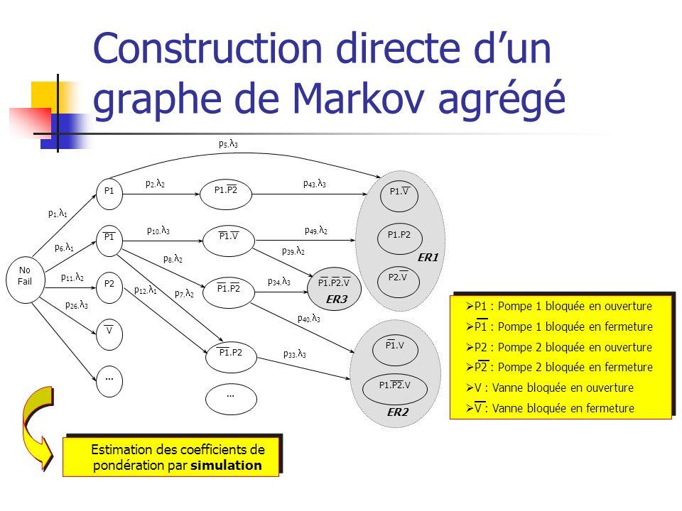 Construction directe dun graphe de Markov agrégé p 1. 1 p 6. 1 p 11. 2 p 26. 3 p 2. 2 p 34. 3 p 10. 3 p 12. 1 p 43. 3 p 49. 2 p 40. 3 p 33. 3 p 5. 3 N