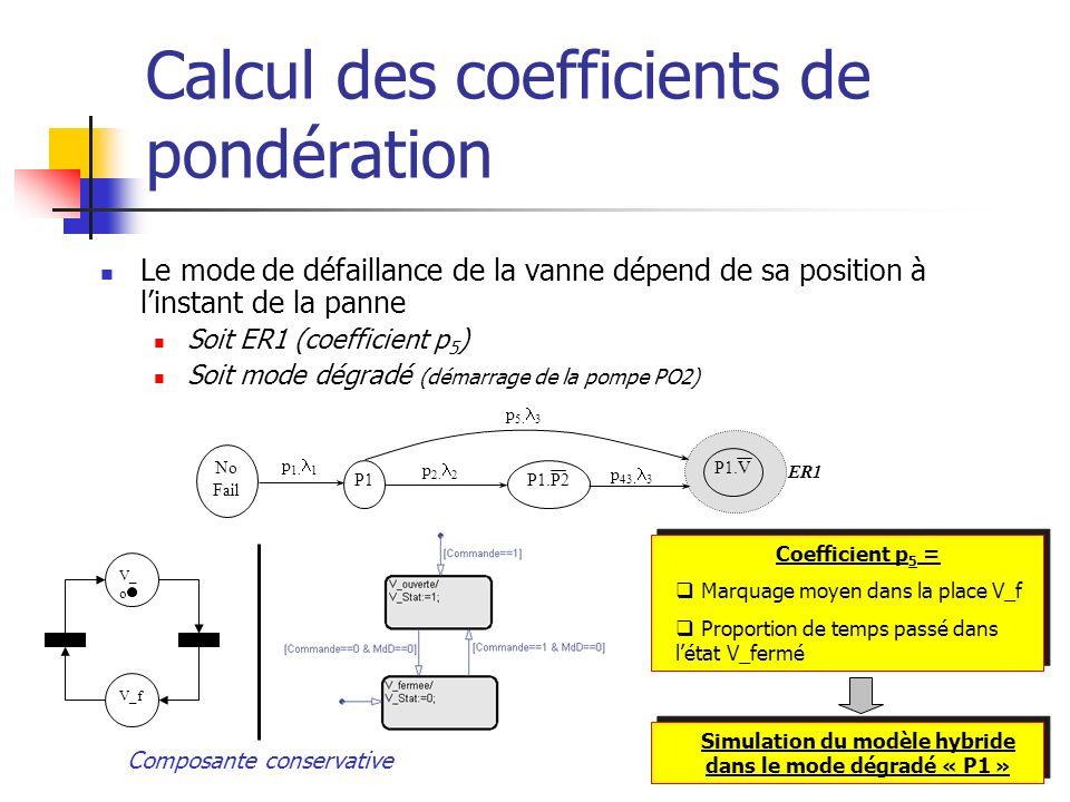 Calcul des coefficients de pondération Le mode de défaillance de la vanne dépend de sa position à linstant de la panne Soit ER1 (coefficient p 5 ) Soi