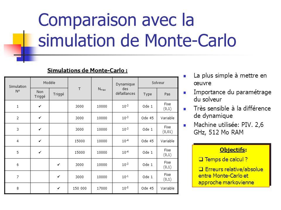 Comparaison avec la simulation de Monte-Carlo Simulation N° Modèle TN max Dynamique des défaillances Solveur Non Triggé TriggéTypePas 1 30001000010 -3