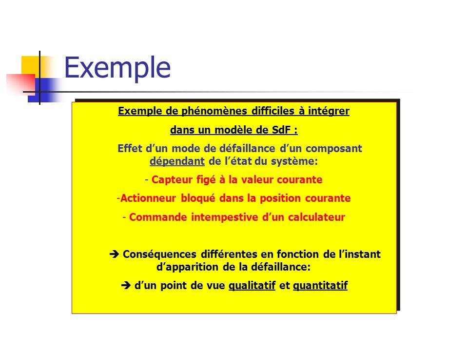 Exemple Exemple de phénomènes difficiles à intégrer dans un modèle de SdF : Effet dun mode de défaillance dun composant dépendant de létat du système: