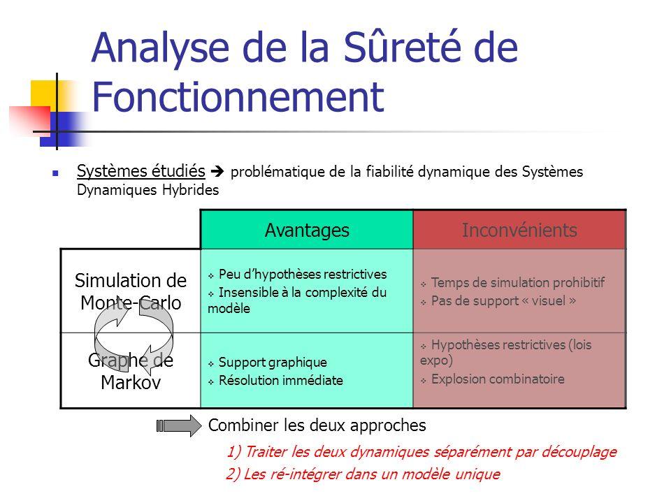 Analyse de la Sûreté de Fonctionnement AvantagesInconvénients Simulation de Monte-Carlo Peu dhypothèses restrictives Insensible à la complexité du mod
