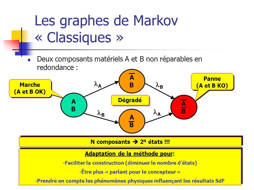 Les graphes de Markov « Classiques » Deux composants matériels A et B non réparables en redondance : ABAB ABAB ABAB ABAB A B A B Marche (A et B OK) Ma