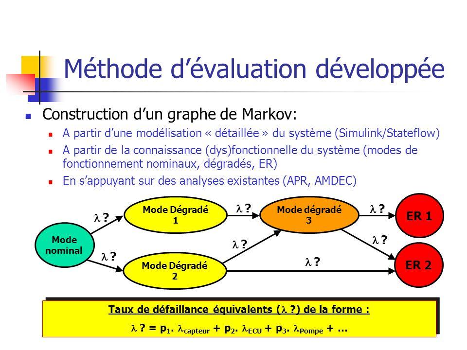 Méthode dévaluation développée Construction dun graphe de Markov: A partir dune modélisation « détaillée » du système (Simulink/Stateflow) A partir de