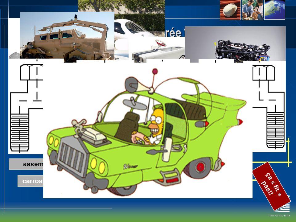 Pourquoi la conception intégrée ? Approche standard- séquentielle Conception dune voiture carrosserie/lookdirectionsuspensionmoteurintérieur assemblag