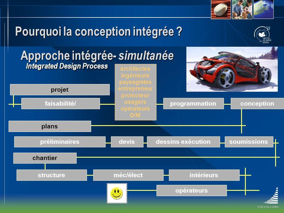 Pourquoi la conception intégrée ? Approche intégrée- simultanée Integrated Design Process faisabilité/programmationconception projet préliminairesdess