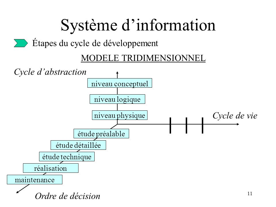 11 Système dinformation Étapes du cycle de développement MODELE TRIDIMENSIONNEL Cycle dabstraction Cycle de vie Ordre de décision niveau conceptuel niveau logique niveau physique étude préalable étude détaillée étude technique réalisation maintenance