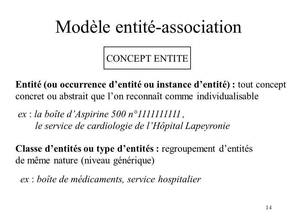 14 Modèle entité-association CONCEPT ENTITE Entité (ou occurrence dentité ou instance dentité) : tout concept concret ou abstrait que lon reconnaît co