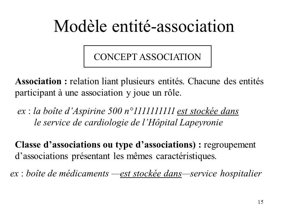 15 Modèle entité-association CONCEPT ASSOCIATION Association : relation liant plusieurs entités. Chacune des entités participant à une association y j