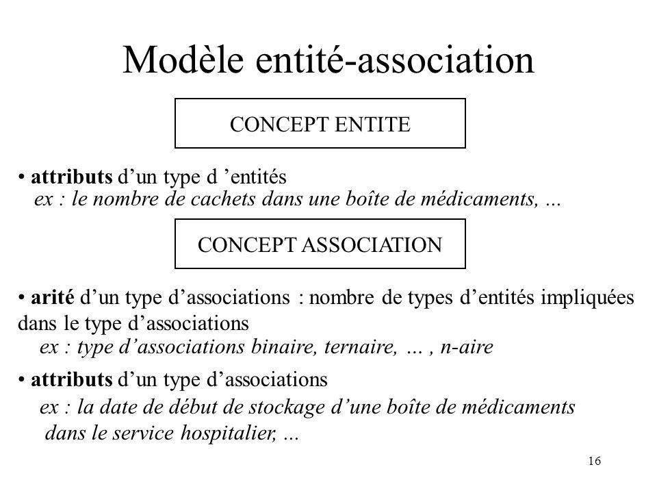 16 Modèle entité-association CONCEPT ASSOCIATION arité dun type dassociations : nombre de types dentités impliquées dans le type dassociations ex : ty