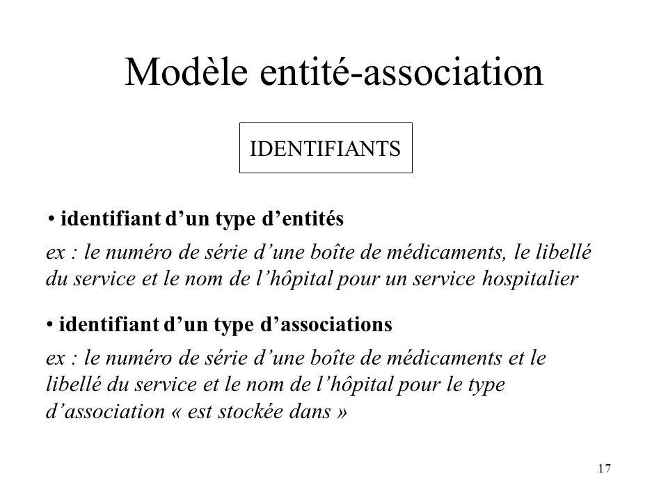 17 Modèle entité-association IDENTIFIANTS identifiant dun type dentités ex : le numéro de série dune boîte de médicaments, le libellé du service et le