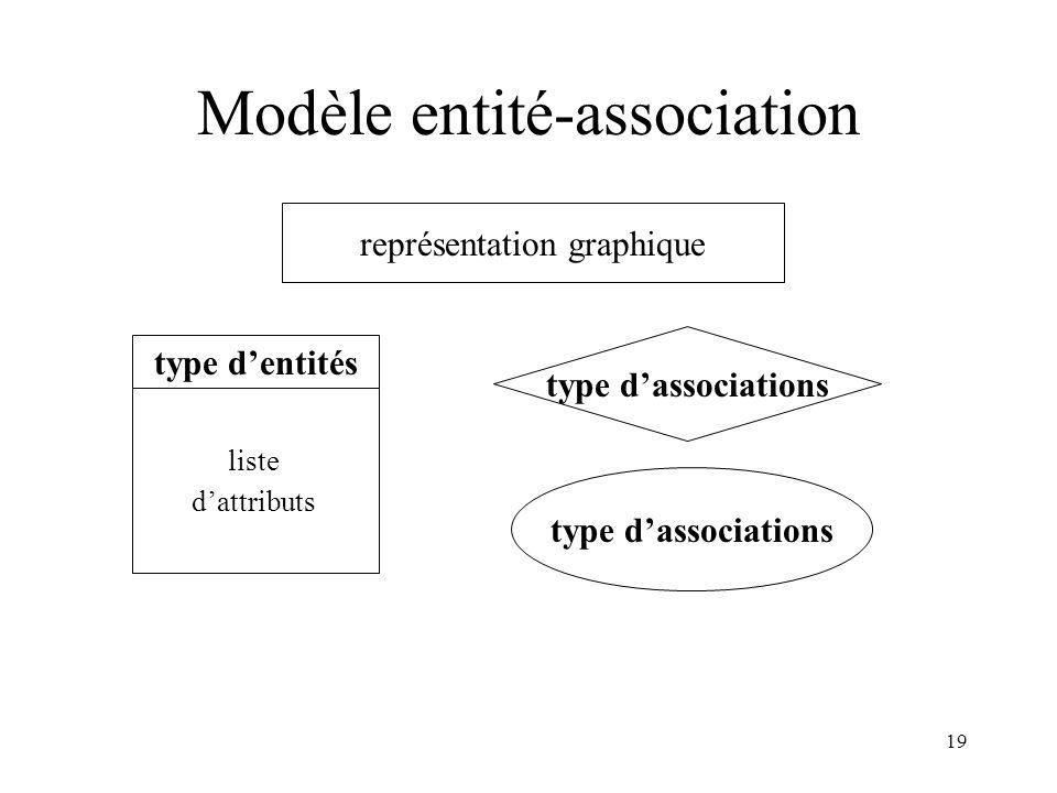 19 Modèle entité-association représentation graphique type dentités liste dattributs type dassociations