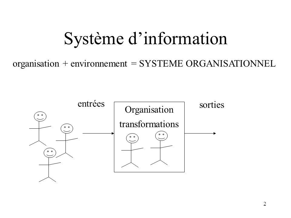 2 Système dinformation organisation + environnement = SYSTEME ORGANISATIONNEL Organisation entrées sorties transformations