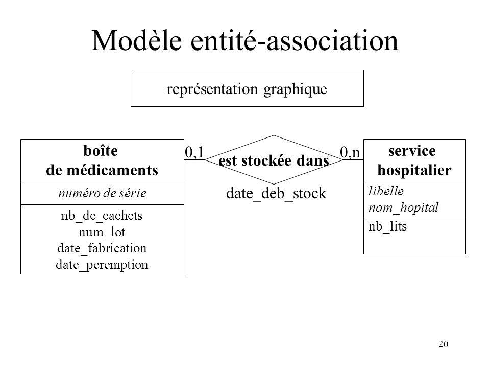 20 Modèle entité-association représentation graphique boîte de médicaments nb_de_cachets num_lot date_fabrication date_peremption numéro de série libelle nom_hopital service hospitalier nb_lits est stockée dans 0,10,n date_deb_stock