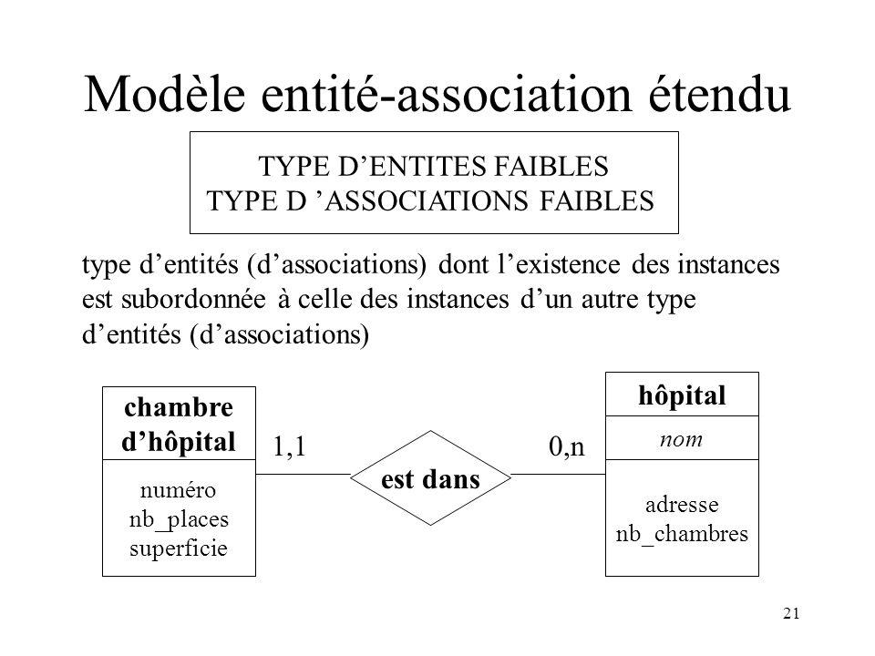21 Modèle entité-association étendu TYPE DENTITES FAIBLES TYPE D ASSOCIATIONS FAIBLES type dentités (dassociations) dont lexistence des instances est