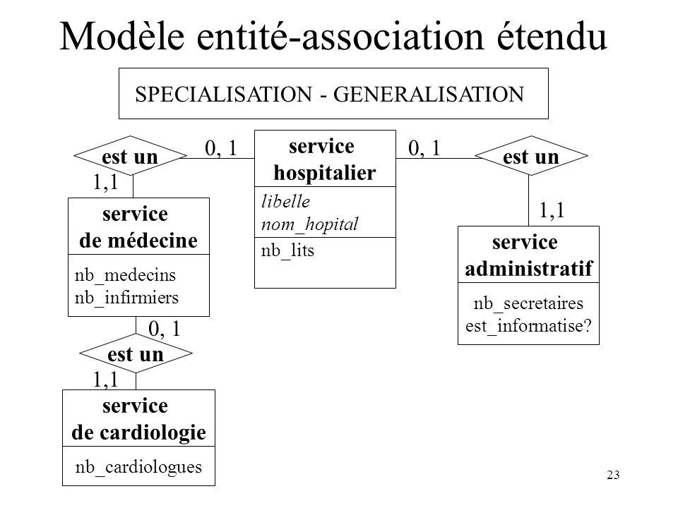 23 Modèle entité-association étendu SPECIALISATION - GENERALISATION libelle nom_hopital service hospitalier nb_secretaires est_informatise? service ad