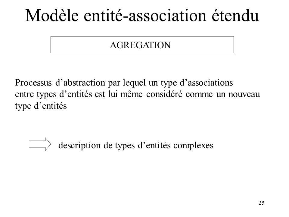 25 Modèle entité-association étendu AGREGATION Processus dabstraction par lequel un type dassociations entre types dentités est lui même considéré comme un nouveau type dentités description de types dentités complexes