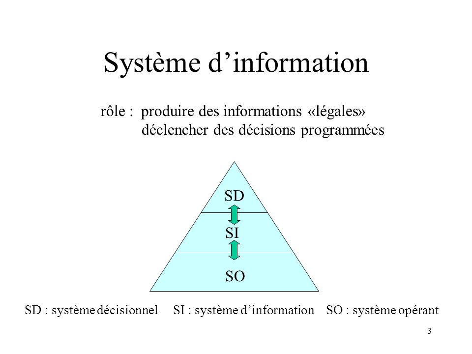 3 Système dinformation rôle : produire des informations «légales» déclencher des décisions programmées SD SI SO SD : système décisionnel SI : système dinformation SO : système opérant