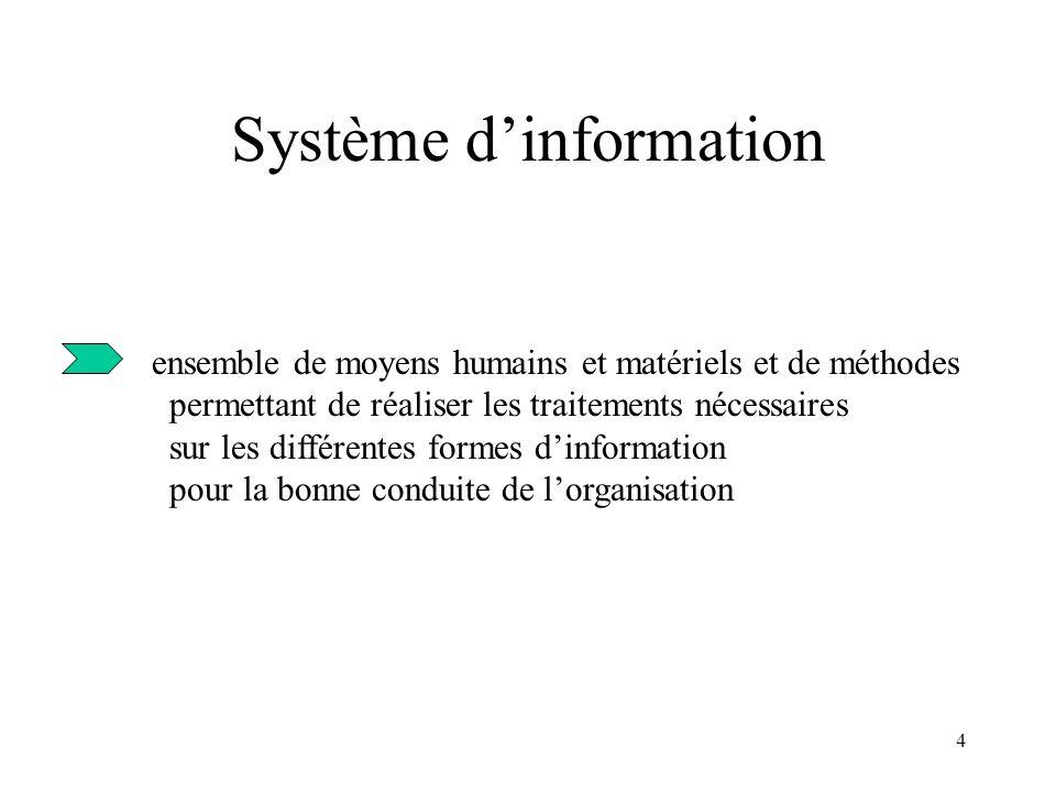 4 Système dinformation ensemble de moyens humains et matériels et de méthodes permettant de réaliser les traitements nécessaires sur les différentes f