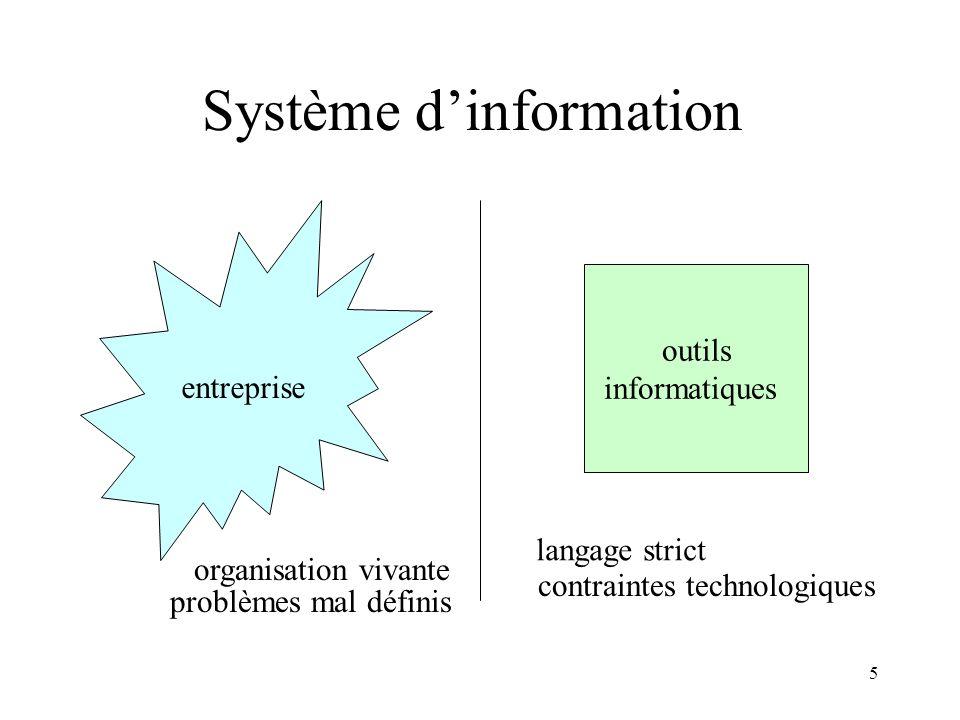 6 Système dinformation nécessité de conception méthodes danalyse et de conception Analyse du cycle de vie du SI Suivi de principes Interfaces de haut niveau standards denvironnement