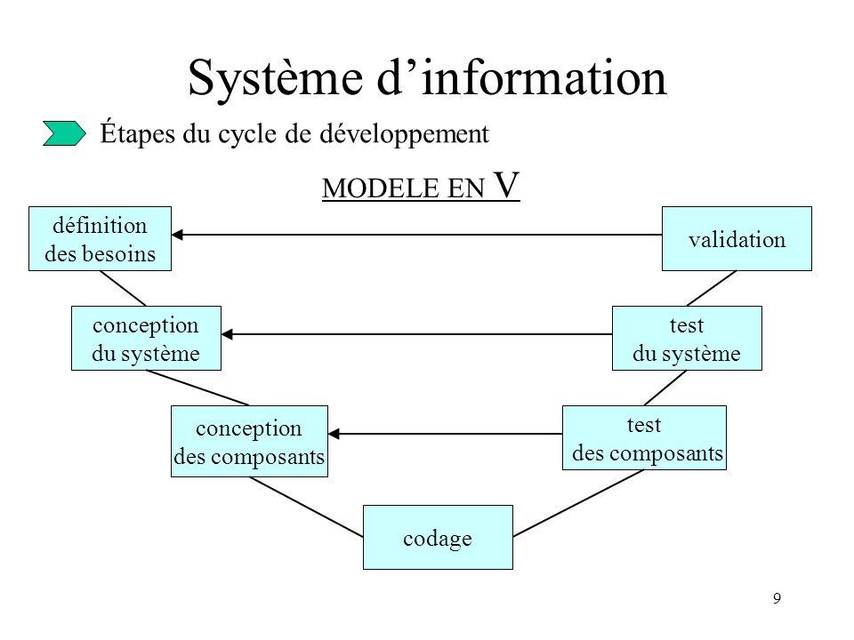 9 Système dinformation Étapes du cycle de développement MODELE EN V définition des besoins conception du système conception des composants codage validation test des composants test du système