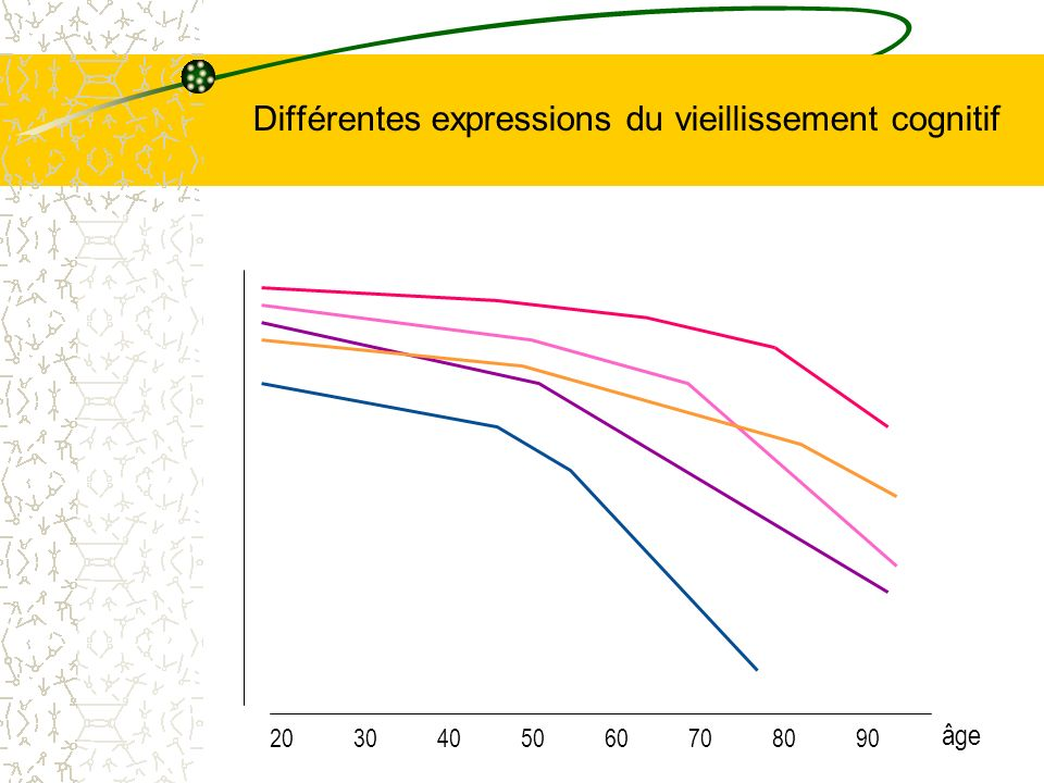 Différentes expressions du vieillissement cognitif âge 20 30 40 50 60 70 80 90