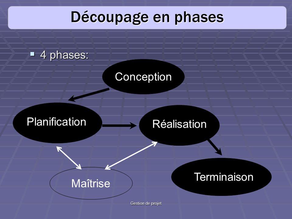 Gestion de projet 4 phases: 4 phases: Découpage en phases Planification Terminaison Réalisation Conception Maîtrise