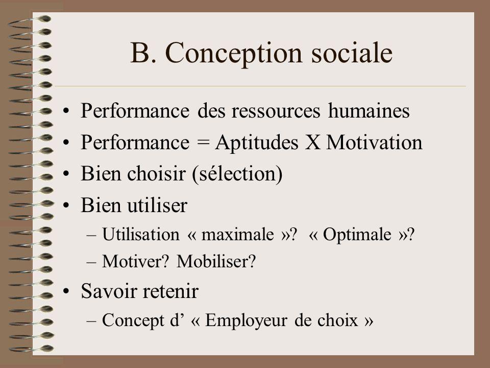 B. Conception sociale Performance des ressources humaines Performance = Aptitudes X Motivation Bien choisir (sélection) Bien utiliser –Utilisation « m