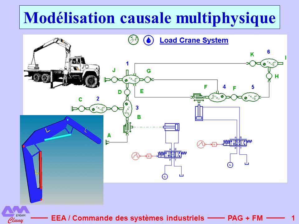 1 Modélisation causale multiphysique PAG + FMEEA / Commande des systèmes industriels